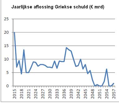 CapitalPlan - Grieken eisen aandacht beleggers op
